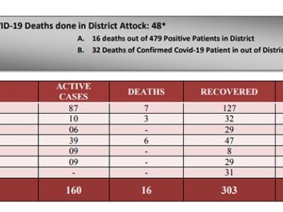 اٹک 87، حضرو 39،فتح جنگ 10،حسن ابدال6 اور جنڈ پنڈی گھیب میں9,9 کوروناکے مریض موجود